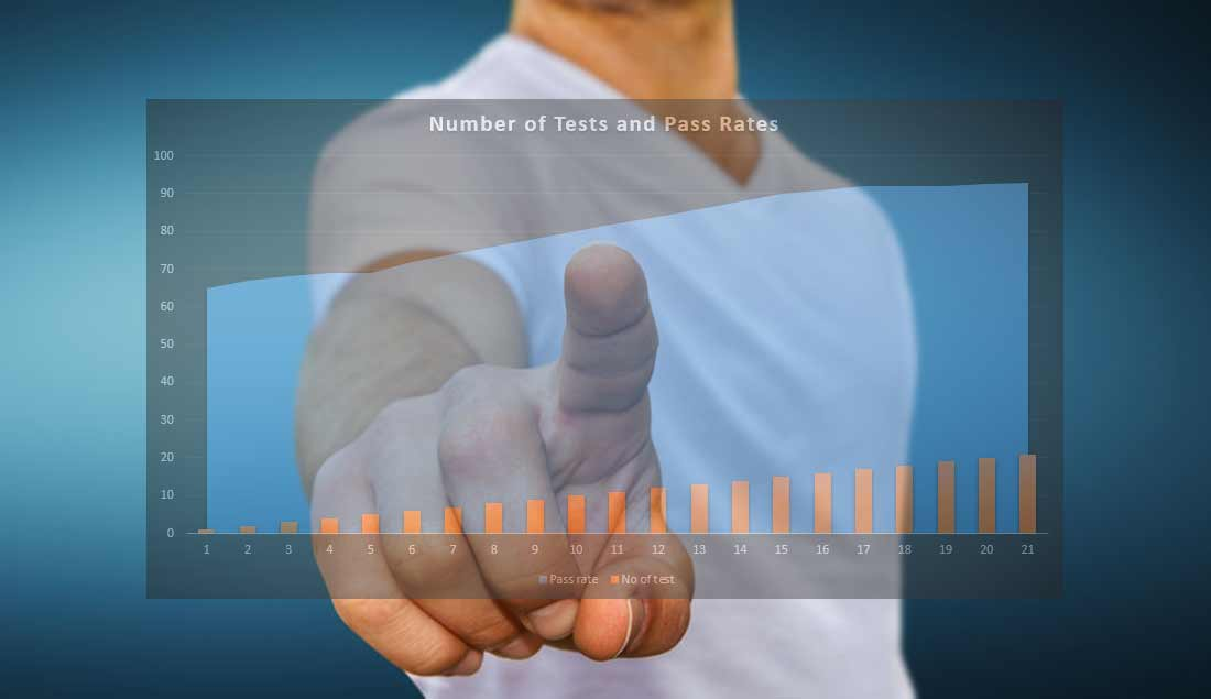 Test statistics - Courtesy of: licensroute.com